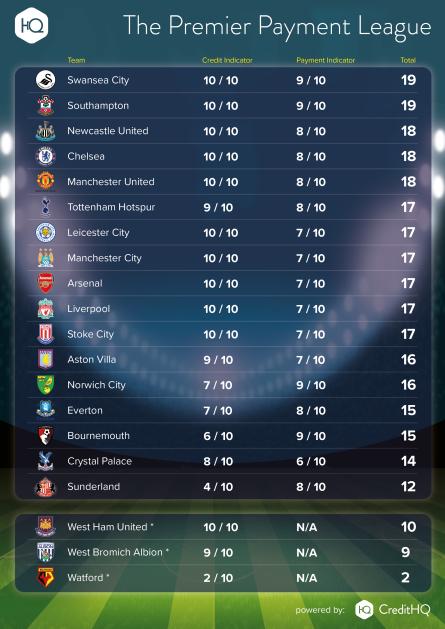 Premier Payment league infographic